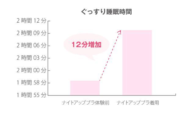 快眠のグラフ